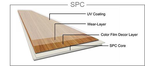 Stone Plastic Composite (SPC)